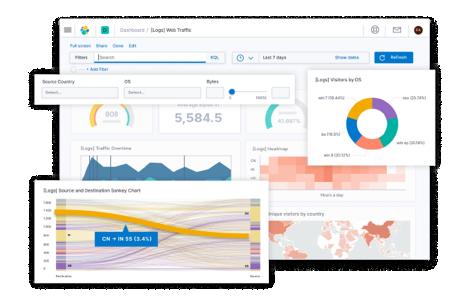 Gráfico monitorización de sistemas